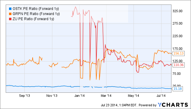 OSTK PE Ratio (Forward 1y) Chart