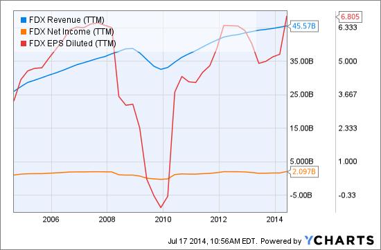 FDX Revenue (<a href='http://seekingalpha.com/symbol/TTM' title='Tata Motors Limited'>TTM</a>) Chart