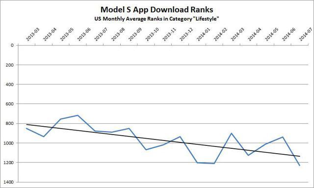 Model S App Average Downloads