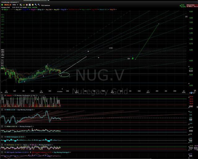 NUG.V Daily chart