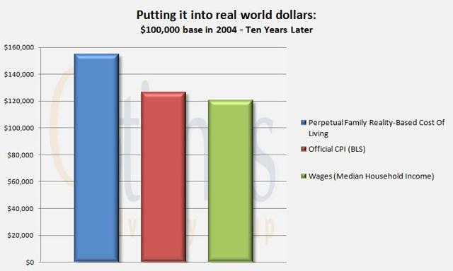 Real World Dollars 2004 Base