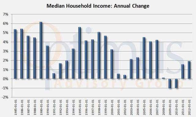 Median Household Income Annual