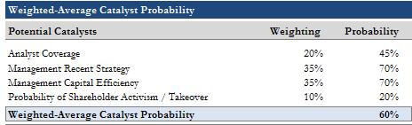 catalyst probability