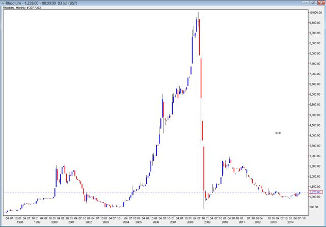 Rhodium chart: 1998-2014 - Courtesy FastMarkets