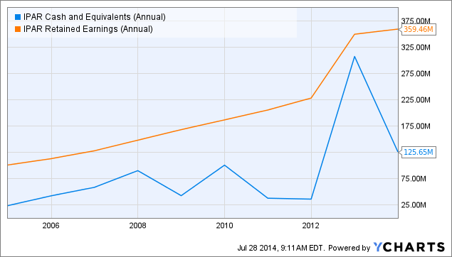 IPAR Cash and Equivalents (Annual) Chart