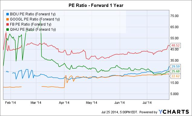 BIDU PE Ratio (Forward 1y) Chart