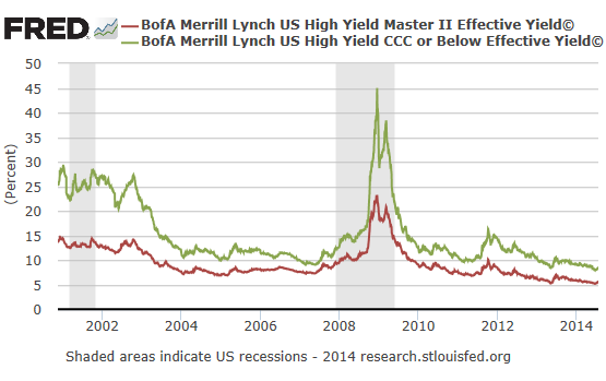saupload_Bonds-junk-yields-2000_2014.png