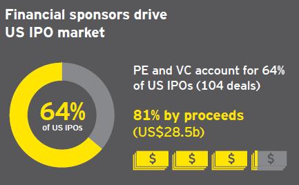 US IPO Activity market