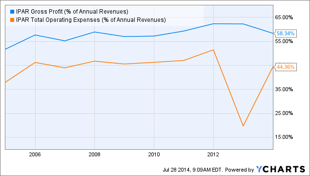 IPAR Gross Profit (% of Annual Revenues) Chart