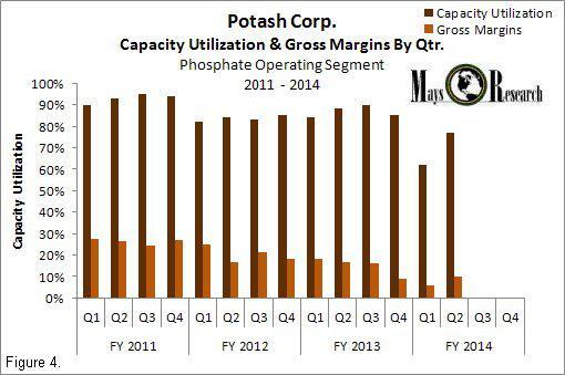POT Capacity Utilization and Gross Margins 2011-2014