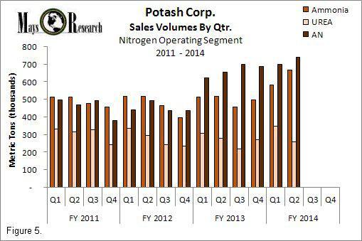 POT Nitrogen sales volumes by qtr 2011-2014