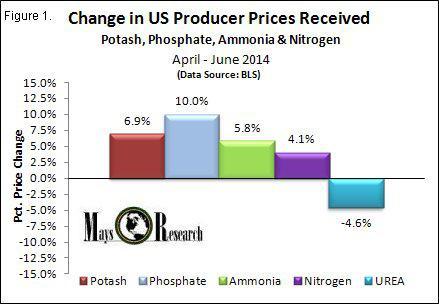 PPI Fertilizer Price Change Q2 2014
