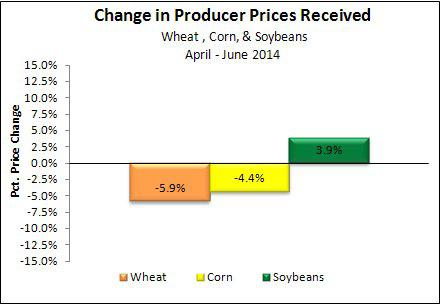 PPI Wheat Corn Soybeans Q2 2014