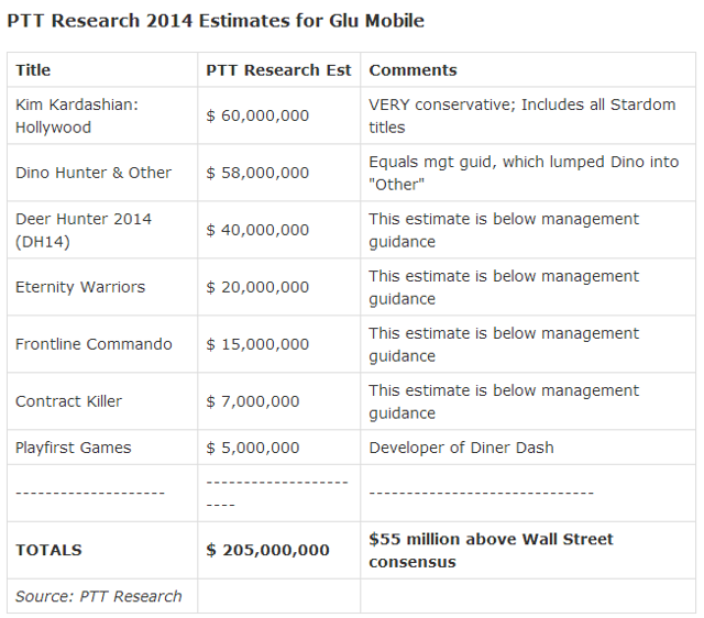 From: http://seekingalpha.com/article/2315565-glu-mobiles-q3-revenue-could-double-the-consensus-view