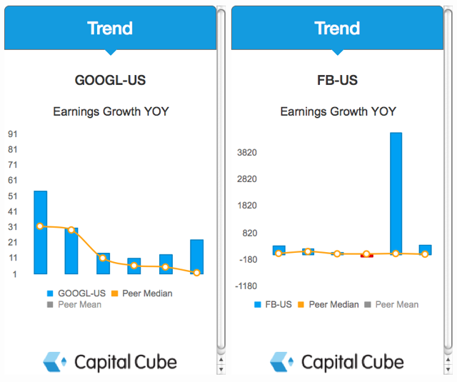 GOOGL and FB Earnings Growth YOY Charts
