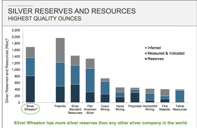 Credit: Silver Wheaton Corporate Presentation