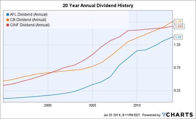 AFL Dividend (Annual) Chart