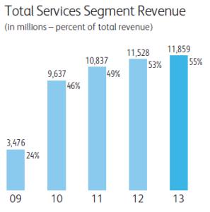 Services Rev 2013