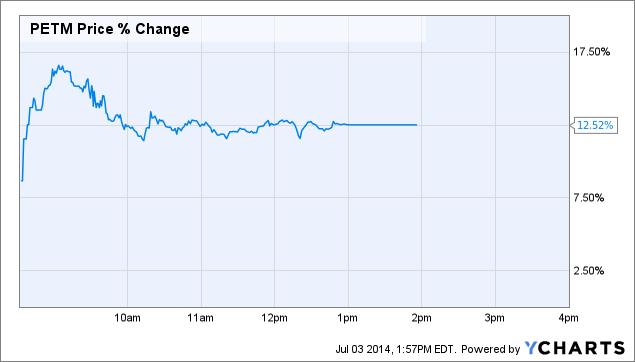PETM Price Chart