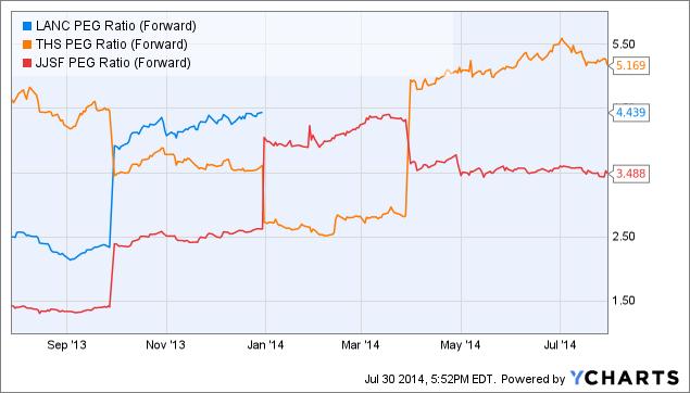 LANC PEG Ratio (Forward) Chart