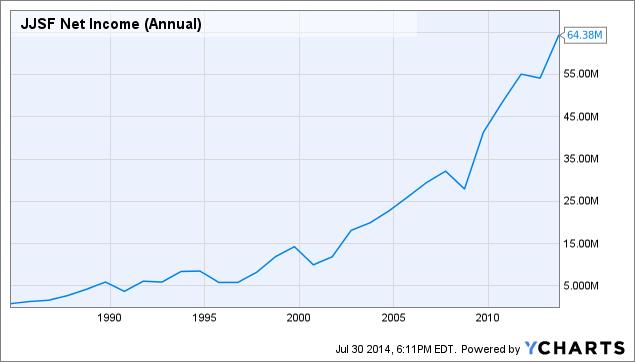 JJSF Net Income (Annual) Chart