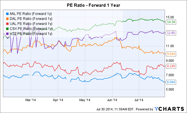 AAL PE Ratio (Forward 1y) Chart
