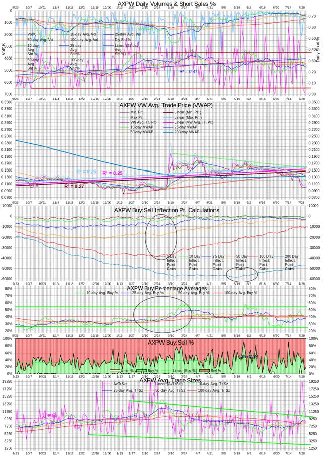 AXPW Intra-day Statistics Chart 20140731