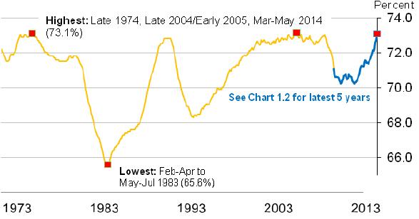 Employment Figures (Historic)