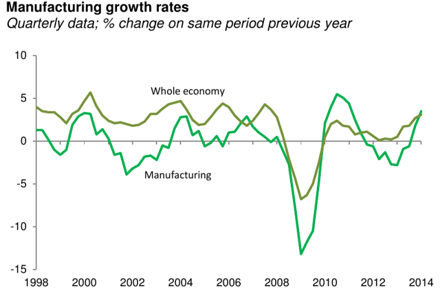 Manufacturing Growth Rates