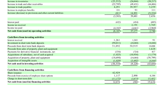 Smaller capture of the Cash Flow Statement - 2013 SodaStream 10-k