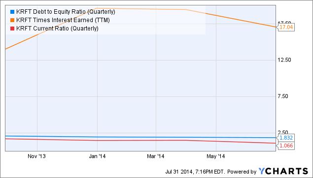 KRFT Debt to Equity Ratio (Quarterly) Chart