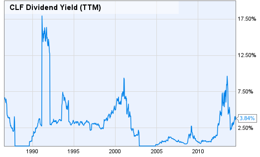Dividend yield stock options