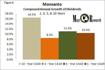 MON CAGR Dividends
