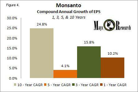 MON CAGR of EPS 2004 - 2013