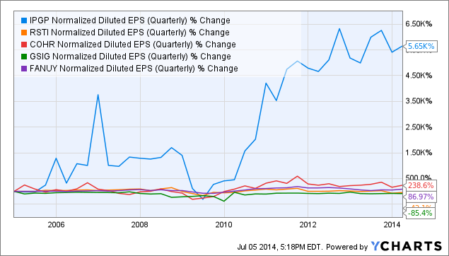 IPGP Normalized Diluted EPS (Quarterly) Chart
