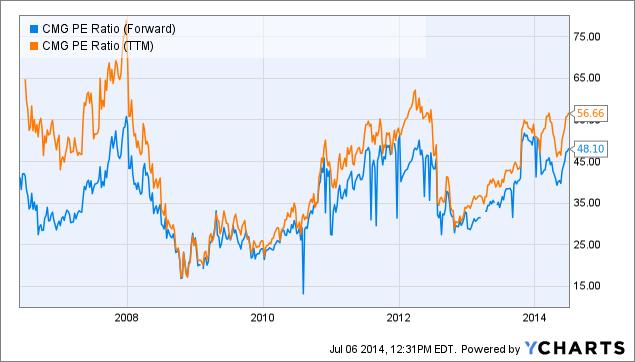 CMG PE Ratio (Forward) Chart
