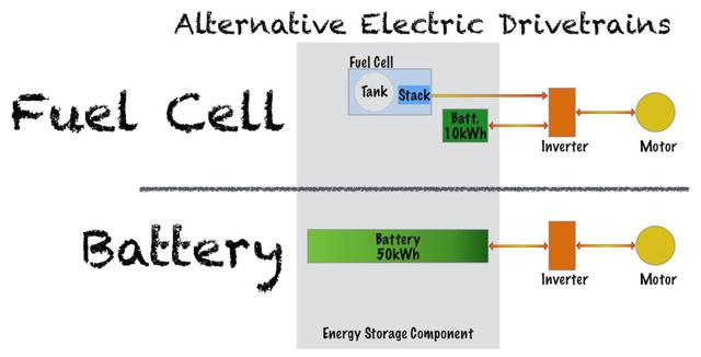 Comparison of Fuel Cell and Battery Drivetrains