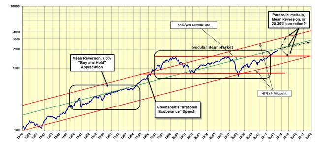 The End of QE and the Market