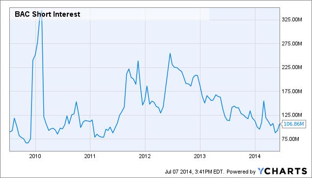 BAC Short Interest Chart