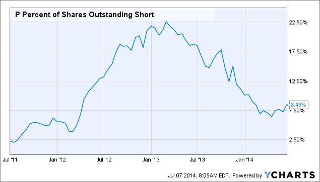 P Percent of Shares Outstanding Short Chart