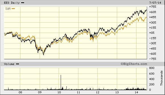 EES Versus IWM Since 2007