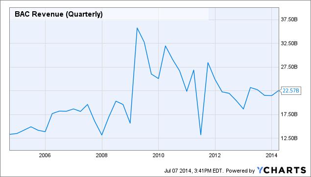 BAC Revenue (Quarterly) Chart