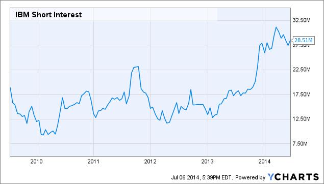 IBM Short Interest Chart