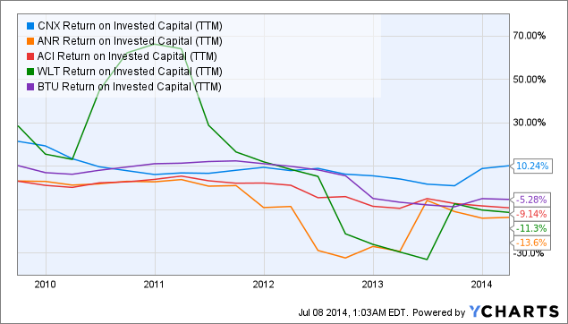 CNX Return on Invested Capital (<a href=