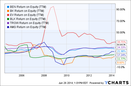 BEN Return on Equity (NYSE:<a href='http://seekingalpha.com/symbol/TTM' title='Tata Motors Limited'>TTM</a>) Chart