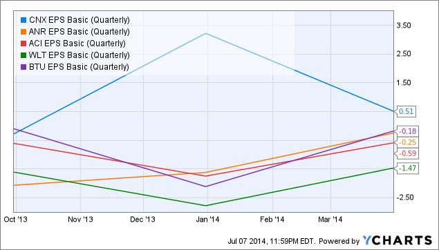 CNX EPS Basic (Quarterly) Chart