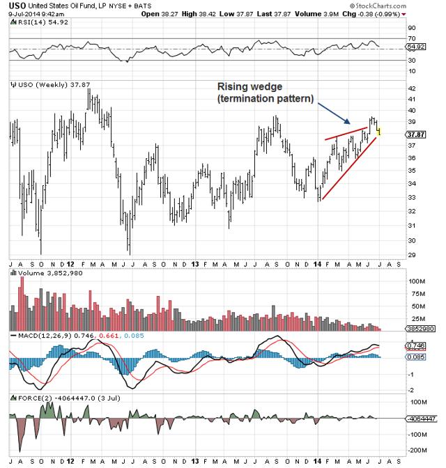 USO Weekly Chart