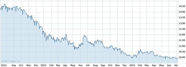 JPY KRW exchange rate 2 year