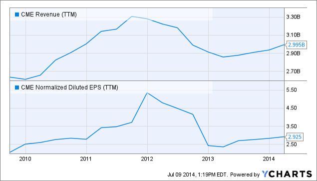CME Revenue Chart