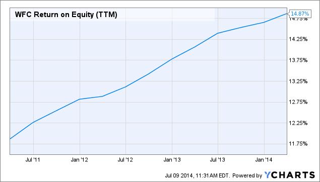 WFC Return on Equity (<a href=